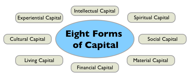 creating social capital in organsiations